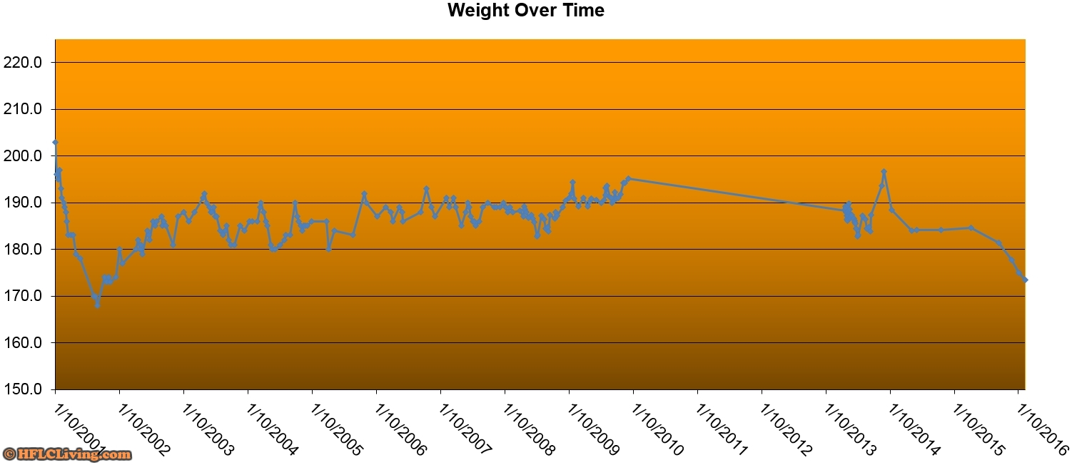 Rob's Weight Chart